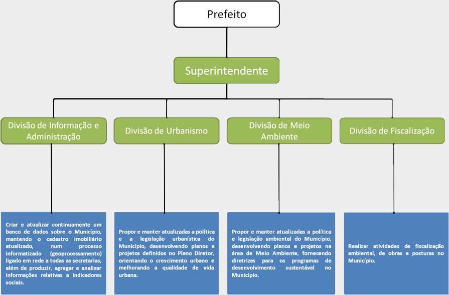 Estrutura IPDSA